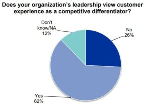 Customer experience as brand differentiator