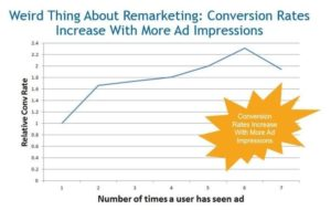 Conversion rates of remarketing