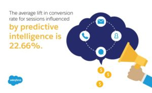 Increase in conversion rate with the help of predictive analytics