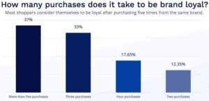 Number of purchases needed to gain customer loyalty