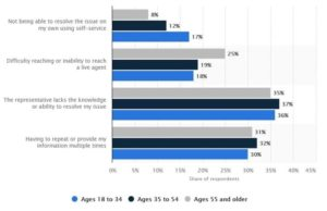 Reasons for poor customer experience by age