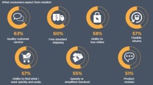What consumers expect from retailers