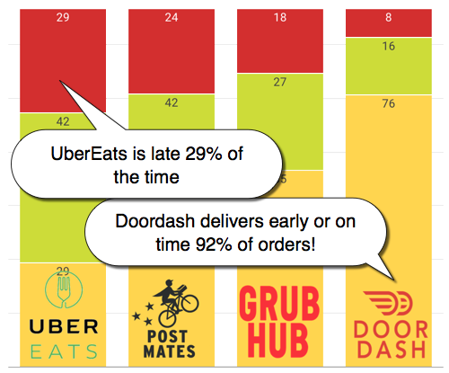 food on demand drivers on time