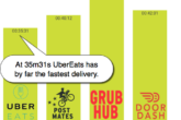 food on demand delivery times
