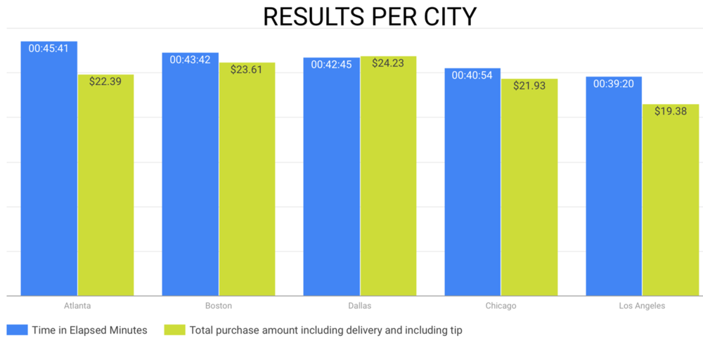 food on demand results per city