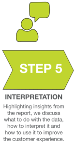 SeeLevel HX Process Infographic_Interpretation