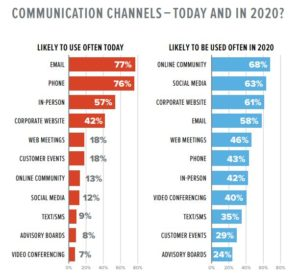 Communication channels today and in 2020