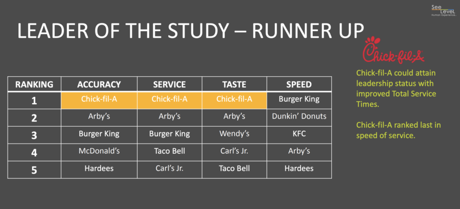 Chick-fil-A was the runner up of the 2018 QSR Drive-Thru Study for consistency in order accuracy, taste and total service times