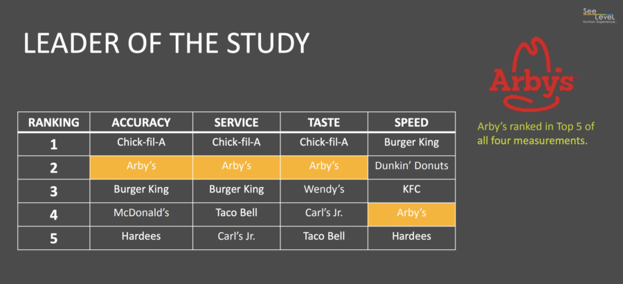 Arby's was the leader of the 2018 QSR Drive-Thru Study for consistency in order accuracy, speed of service, taste and total service times