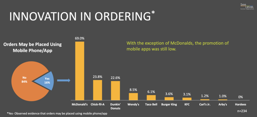 Many QSRs have mobile app ordering but do not promote it enough - 2018 QSR Drive-Thru Study by SeeLevel HX
