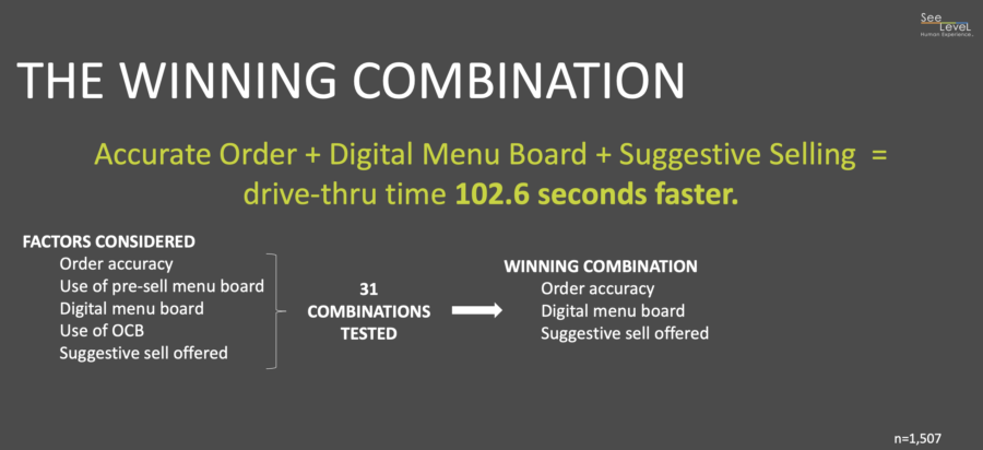 Use this formula to drive faster throughput and generate more ROI in your QSR drive-thru