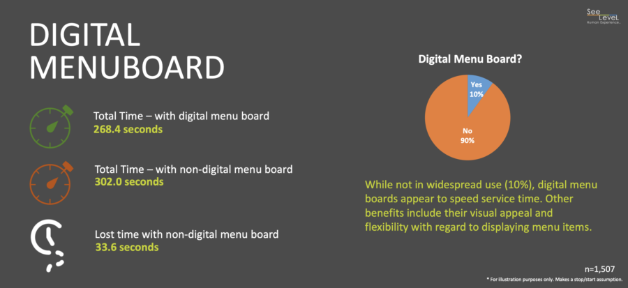 Digital Menu Boards can improve QSR throughput and business revenues