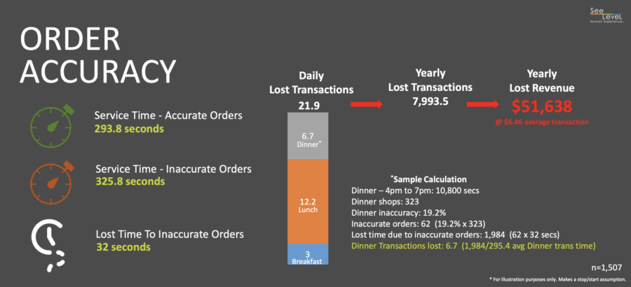 Order accuracy has massive business implications for QSRs in relation to yearly lost revenue