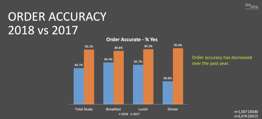 QSRs have seen major improvement in order accuracy from 2017 to 2018