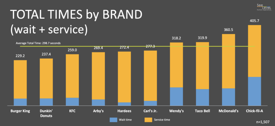 Total Times by brand reported in the 2018 QSR Drive-Thru Study