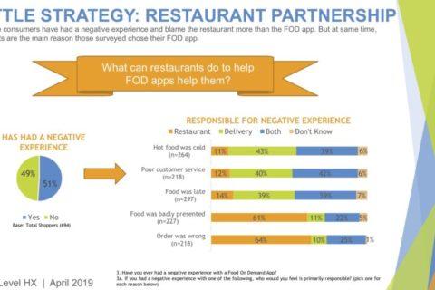 Battle Strategy - Restaurant Partnership - 2019 food on demand study