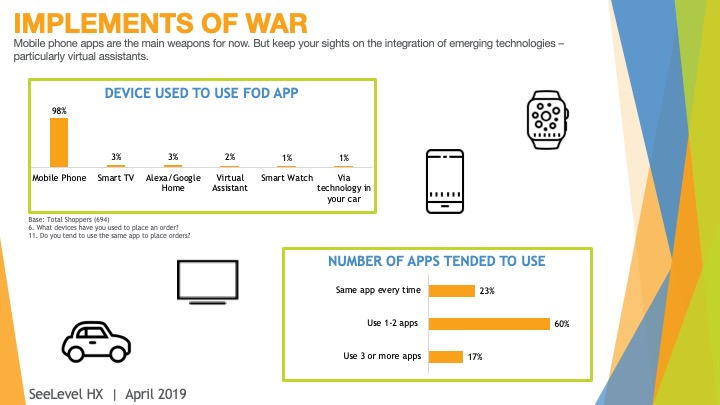 Implements of war - 2019 food on demand study