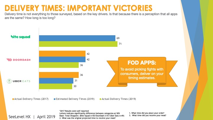 Delivery times: important victories - 2019 food on demand study