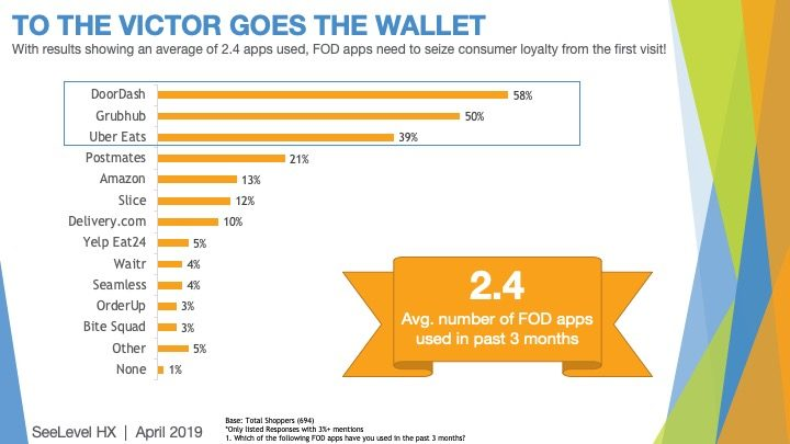 To the victor goes the wallet - 2019 food on demand study