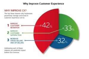 Reasons why businesses improve customer experience