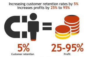 The benefit of increasing customer retention rates