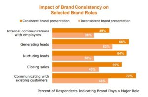 Impact of brand consistency and inconsistency in various business aspects