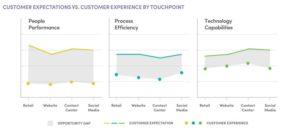 Gap of customer experience vs. customer expectations