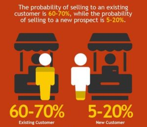 Probability of selling to an existing customer vs. a new one