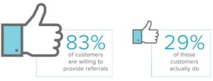 Percentage of customers who are willing to make referrals