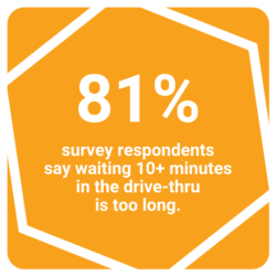 81 percent of consumers say waiting over ten minutes in the drive-thru is too long