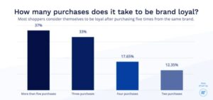 Number of purchases needed to make a customer brand loyal