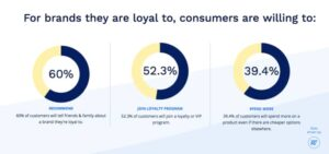 The things loyal customers are willing to do for a brand
